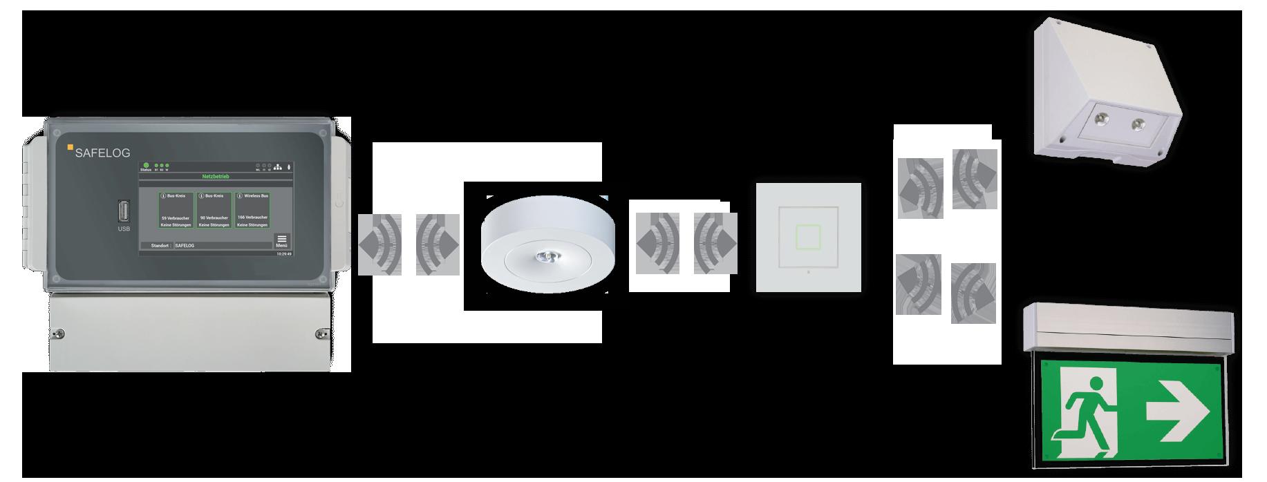 SAFELOG Wireless